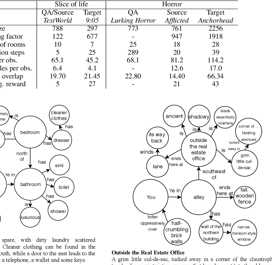 Figure 2 for Transfer in Deep Reinforcement Learning using Knowledge Graphs