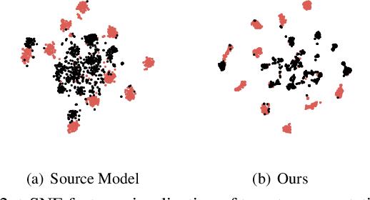 Figure 4 for On Universal Black-Box Domain Adaptation