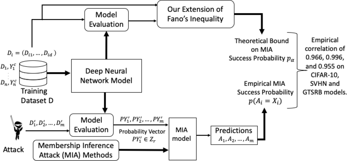 Figure 1 for An Extension of Fano's Inequality for Characterizing Model Susceptibility to Membership Inference Attacks