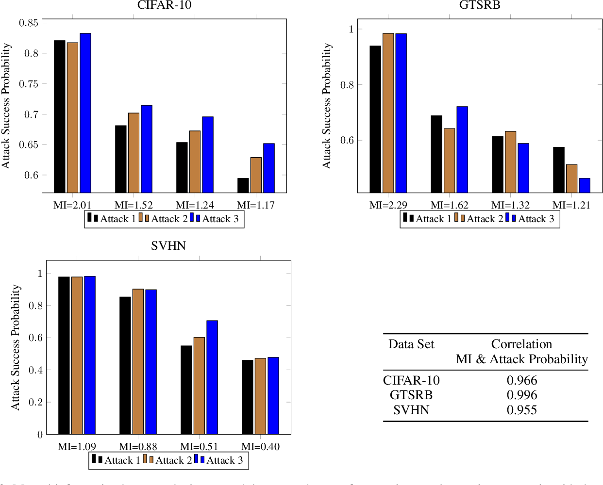 Figure 2 for An Extension of Fano's Inequality for Characterizing Model Susceptibility to Membership Inference Attacks