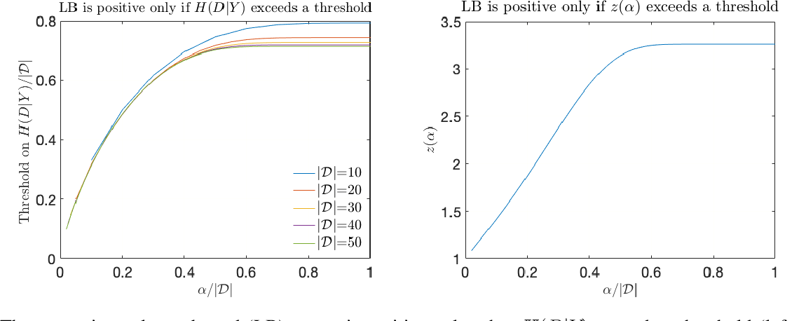 Figure 3 for An Extension of Fano's Inequality for Characterizing Model Susceptibility to Membership Inference Attacks