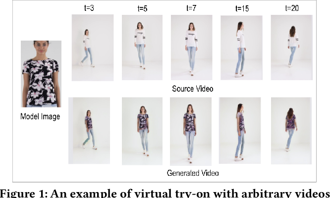 Figure 1 for MV-TON: Memory-based Video Virtual Try-on network