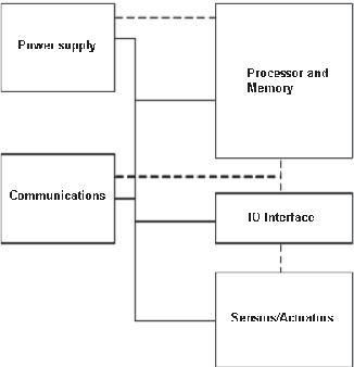 LwIP stack protocol for embedded sensors network - Semantic Scholar