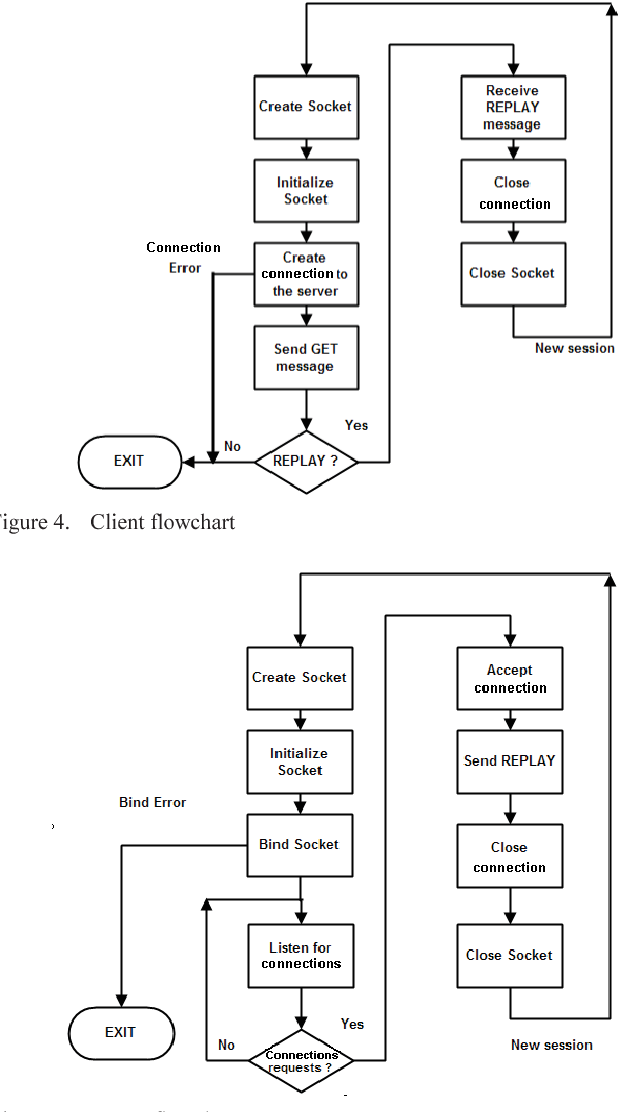 LwIP stack protocol for embedded sensors network - Semantic