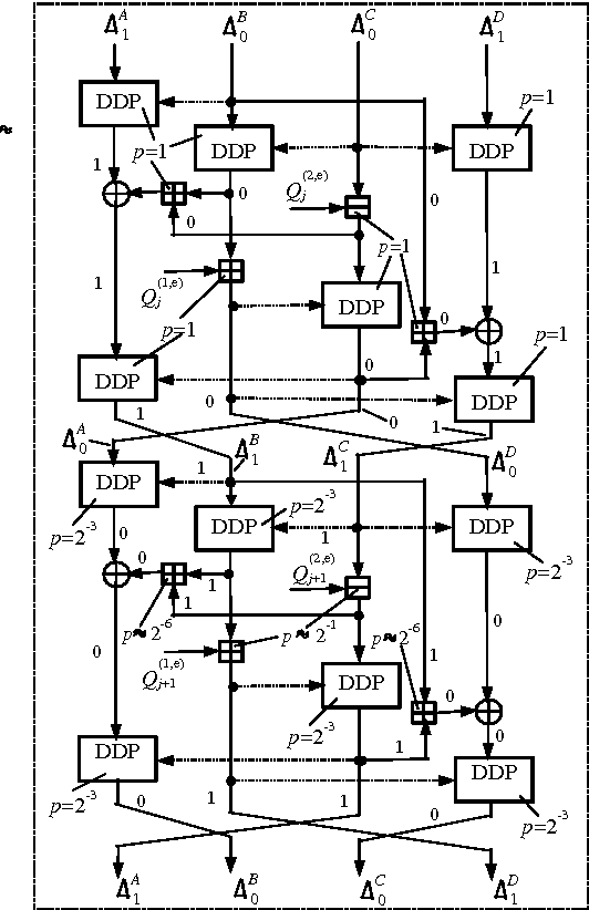 On Software Implementation Of Fast Ddp Based Ciphers