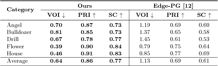 Figure 3 for Universal Perceptual Grouping