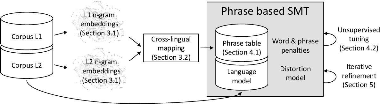 Figure 1 for Unsupervised Statistical Machine Translation