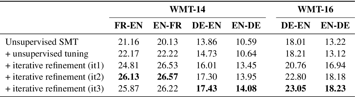 Figure 3 for Unsupervised Statistical Machine Translation