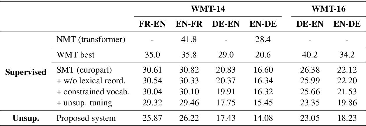Figure 4 for Unsupervised Statistical Machine Translation