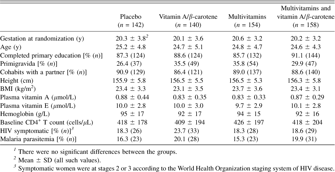 PDF] Effect of vitamin supplements on HIV shedding in breast