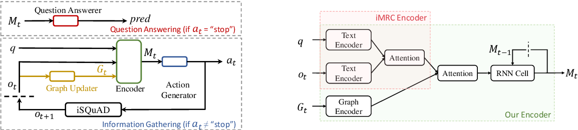 Figure 1 for Interactive Machine Comprehension with Dynamic Knowledge Graphs