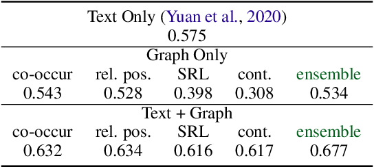 Figure 4 for Interactive Machine Comprehension with Dynamic Knowledge Graphs