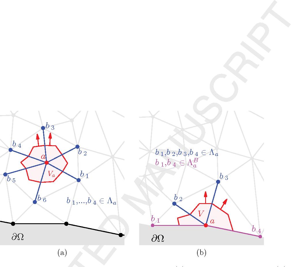 Figure 2 from A vertex centred Finite Volume Jameson-Schmidt