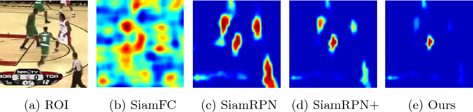 Figure 1 for Distractor-aware Siamese Networks for Visual Object Tracking