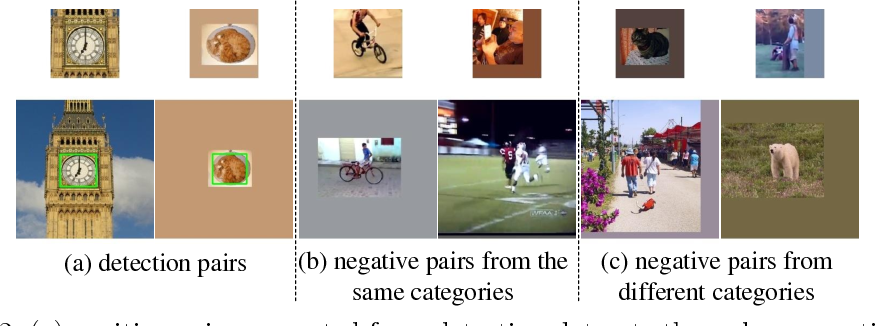 Figure 3 for Distractor-aware Siamese Networks for Visual Object Tracking