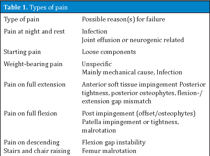 Table 1. Types of pain