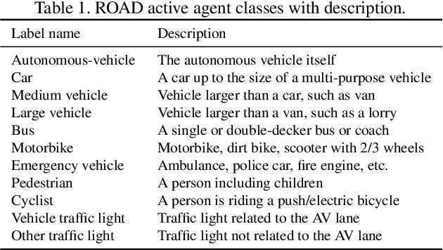 Figure 2 for ROAD: The ROad event Awareness Dataset for Autonomous Driving