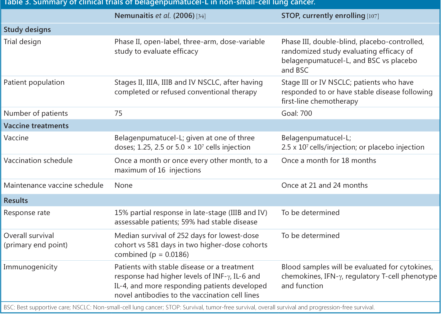 PDF] Lung cancer vaccines: a review of three ongoing trials