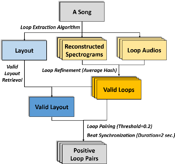 Figure 2 for Neural Loop Combiner: Neural Network Models for Assessing the Compatibility of Loops