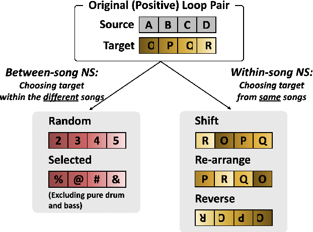 Figure 3 for Neural Loop Combiner: Neural Network Models for Assessing the Compatibility of Loops