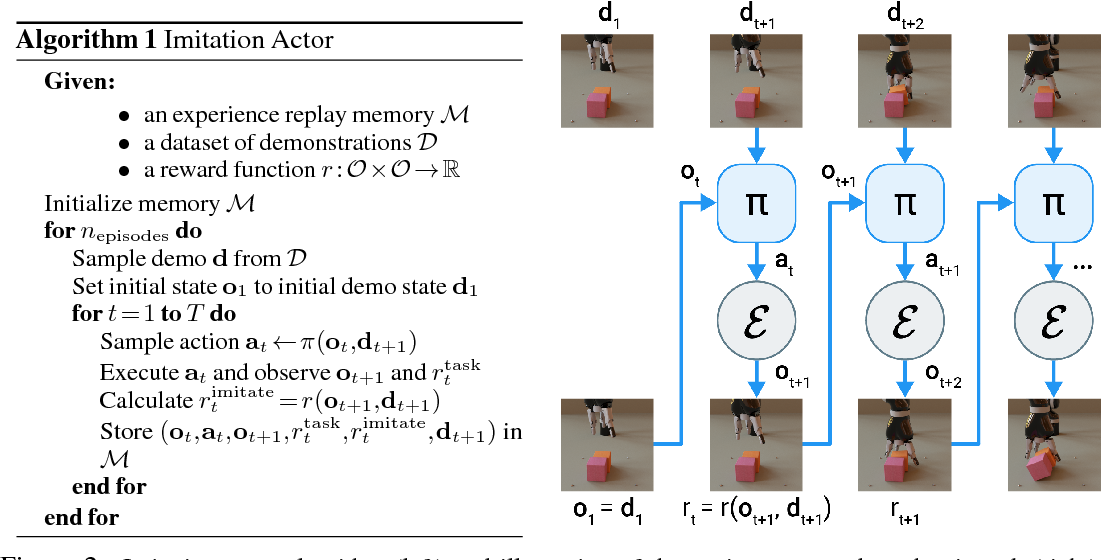 Figure 3 for One-Shot High-Fidelity Imitation: Training Large-Scale Deep Nets with RL