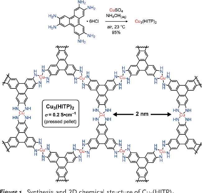 Figure 1 From Cu₃(hexaiminotriphenylene)₂: An Electrically