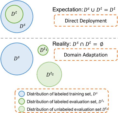 Figure 1 for $d$-SNE: Domain Adaptation using Stochastic Neighborhood Embedding
