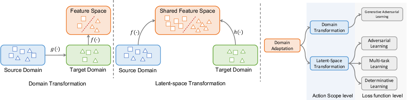 Figure 3 for $d$-SNE: Domain Adaptation using Stochastic Neighborhood Embedding
