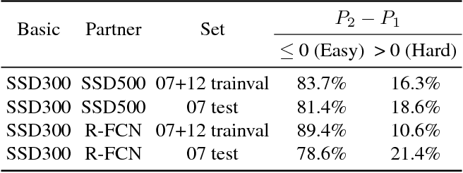 Figure 3 for Adaptive Feeding: Achieving Fast and Accurate Detections by Adaptively Combining Object Detectors