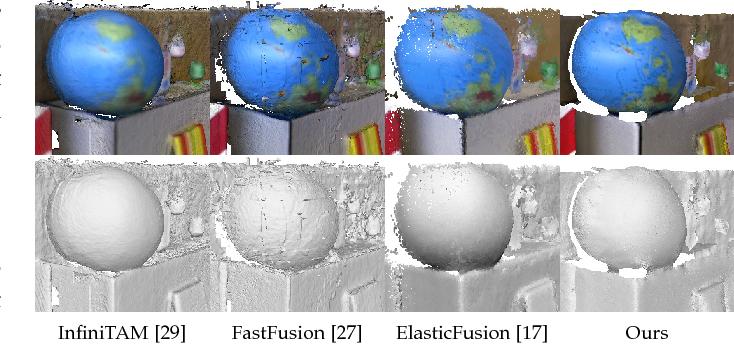 Figure 2 for SurfelMeshing: Online Surfel-Based Mesh Reconstruction