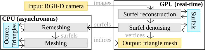Figure 3 for SurfelMeshing: Online Surfel-Based Mesh Reconstruction
