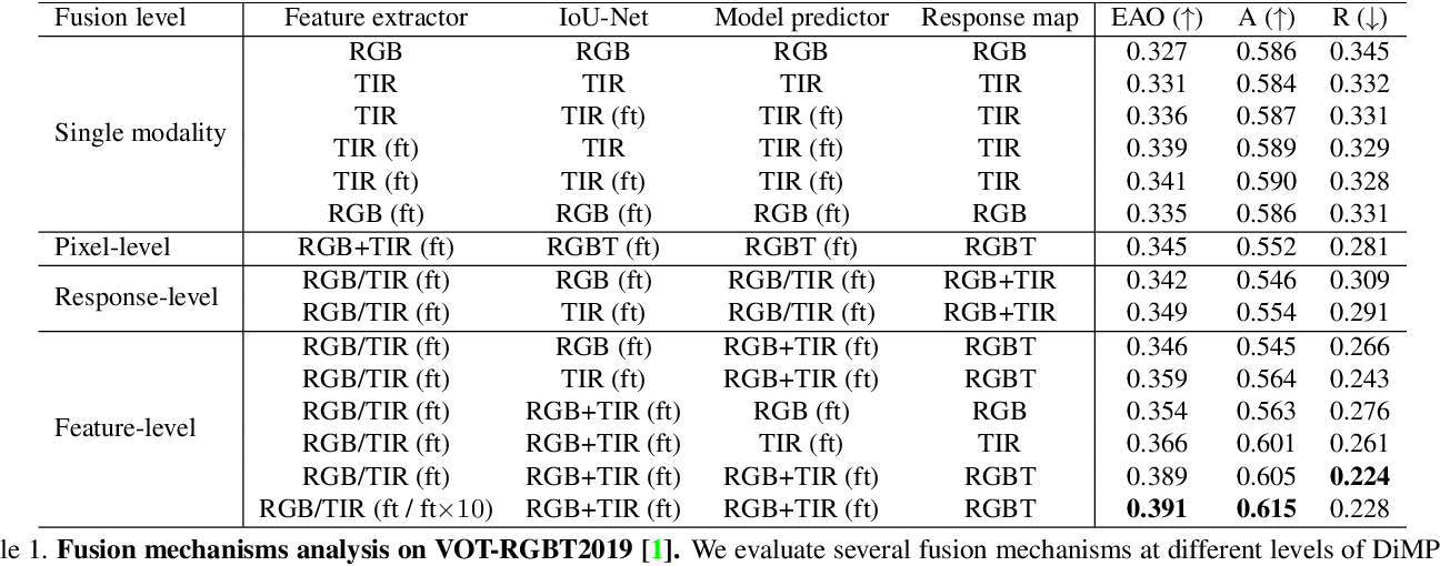 Figure 2 for Multi-Modal Fusion for End-to-End RGB-T Tracking