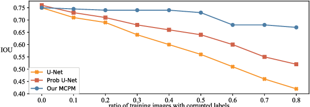 Figure 1 for Meta Corrupted Pixels Mining for Medical Image Segmentation