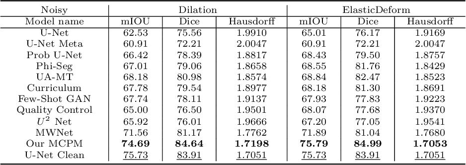 Figure 2 for Meta Corrupted Pixels Mining for Medical Image Segmentation
