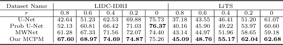 Figure 4 for Meta Corrupted Pixels Mining for Medical Image Segmentation