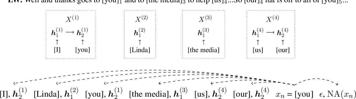 Figure 3 for Learning Global Features for Coreference Resolution
