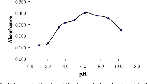 Fig. 5. Influence of pH on immobilization of the ligand on triacetylcellulose membrane. Conditions: time of hydrolysis, 24 h; time of immobilization, 5 h; 4-Hydroxy-salophen, 0.020% (w/v); pH of immobilization, 6.2.