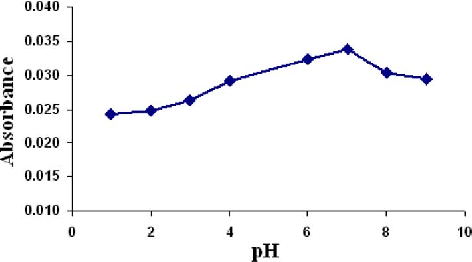 Fig. 6. Influence of pH of the sample solution on the sensitivity of sensor. Conditions: time of hydrolysis, 24 h; time of immobilization, 5 h; pH of immobilization, 6.2; Cd(II), 1.0 ; 4-Hydroxy-salophen, 0.020% (w/v).