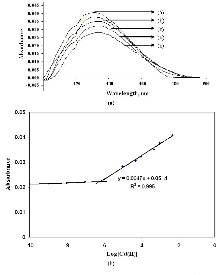 Fig. 8. Calibration curve for determination of Cd(II) using the optode. (a) Absorbance versus wavelength for (1) 5.0 , (2) 5.0 , (3) 5.0 , (4) 1.0 , and (5) 1.0 Cd(II). (b) Absorbance versus under the optimized conditions.