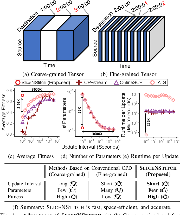 Figure 1 for SliceNStitch: Continuous CP Decomposition of Sparse Tensor Streams