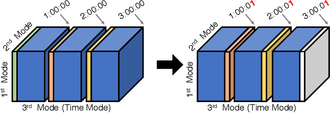 Figure 2 for SliceNStitch: Continuous CP Decomposition of Sparse Tensor Streams