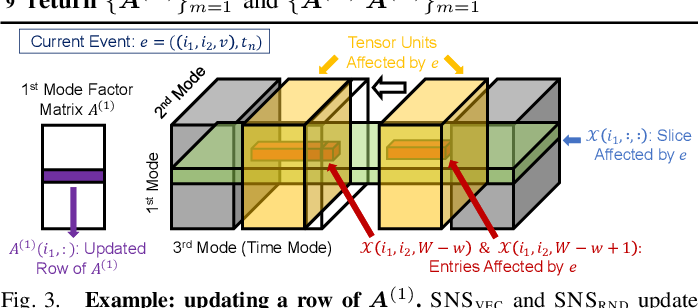 Figure 3 for SliceNStitch: Continuous CP Decomposition of Sparse Tensor Streams