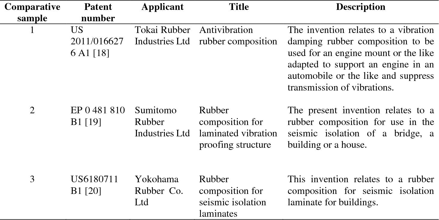 Comparison of dynamic properties of magnetorheological elastomers