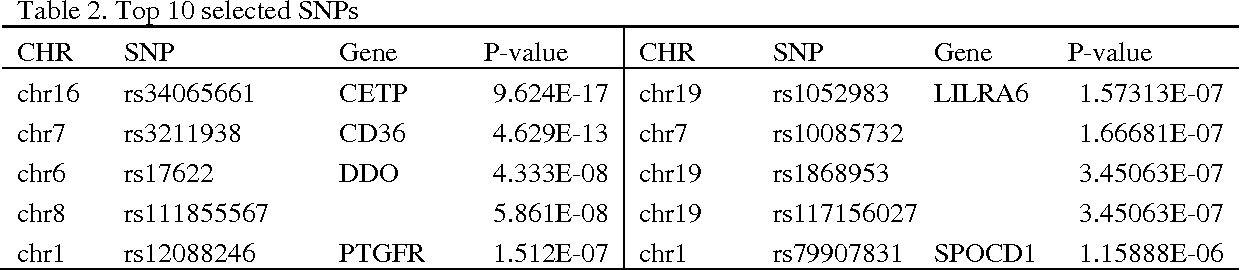 Figure 2 for An Efficient Sufficient Dimension Reduction Method for Identifying Genetic Variants of Clinical Significance