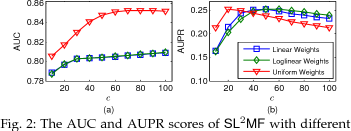 Figure 3 for SL$^2$MF: Predicting Synthetic Lethality in Human Cancers via Logistic Matrix Factorization