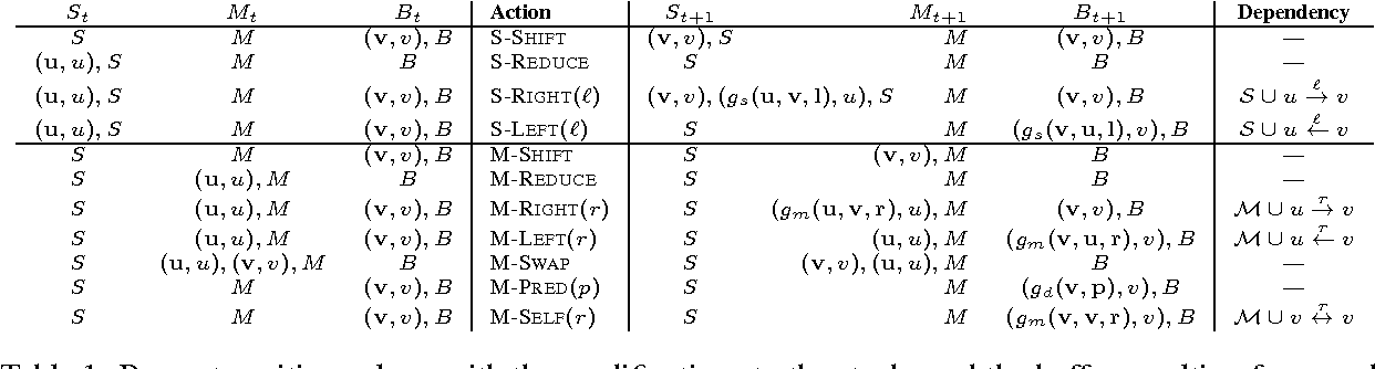 Figure 2 for Greedy, Joint Syntactic-Semantic Parsing with Stack LSTMs