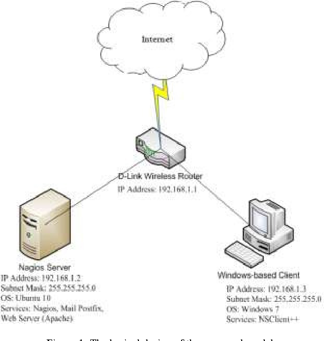 Figure 1 from The new services in Nagios: Network bandwidth utility