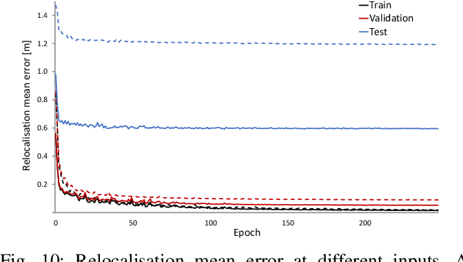 Figure 2 for Towards CNN Map Compression for camera relocalisation