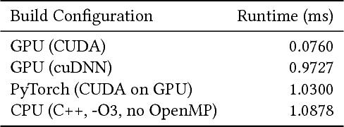 PDF] Exploring Hardware Parallelism ' s Influence on