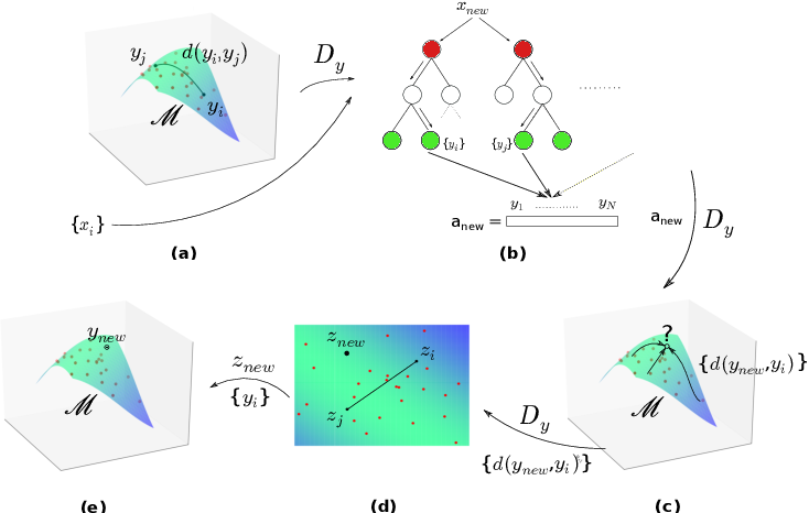 Figure 1 for Random Forest regression for manifold-valued responses